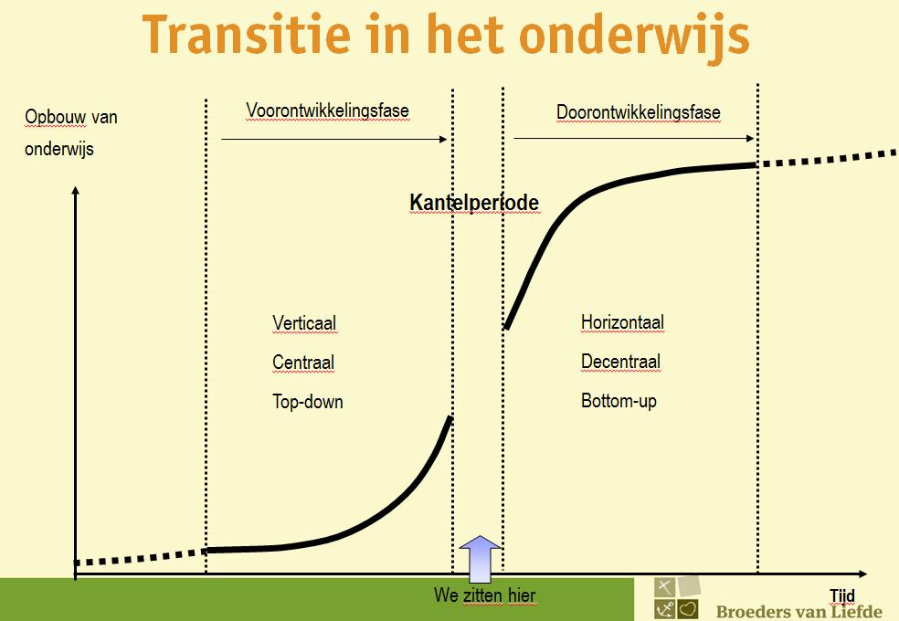 transitie in het onderwijs